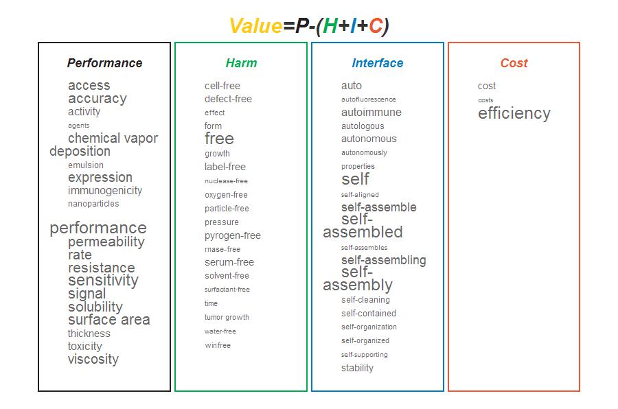 Sample report - Visualize (Value equation) - PatentInspiration